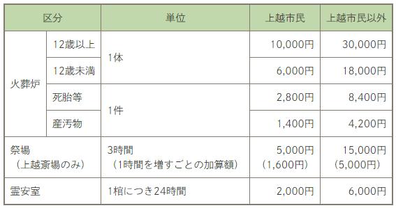 上越市の火葬場(斎場)利用料金